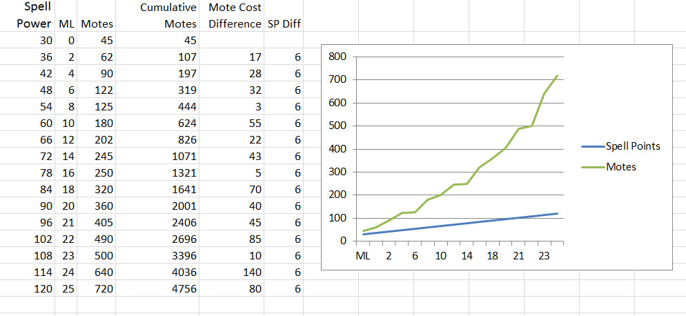 sp gain and mote cost per min level